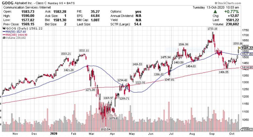 Come Leggere I Grafici Trading? Ecco I Migliori