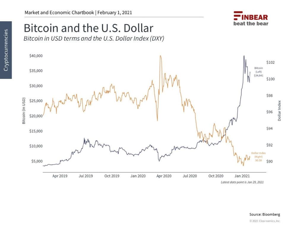 Bitcoin: pro e contro